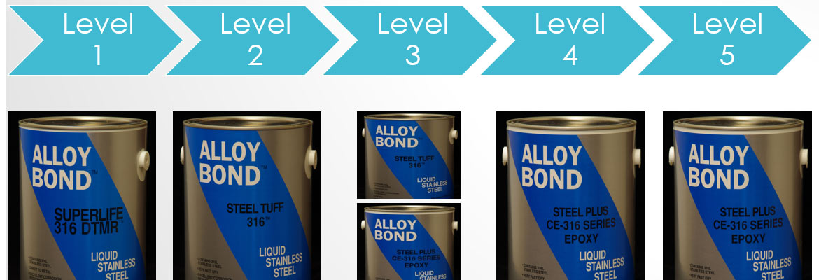 Liquid Stainless Steel Paint Protection Levels